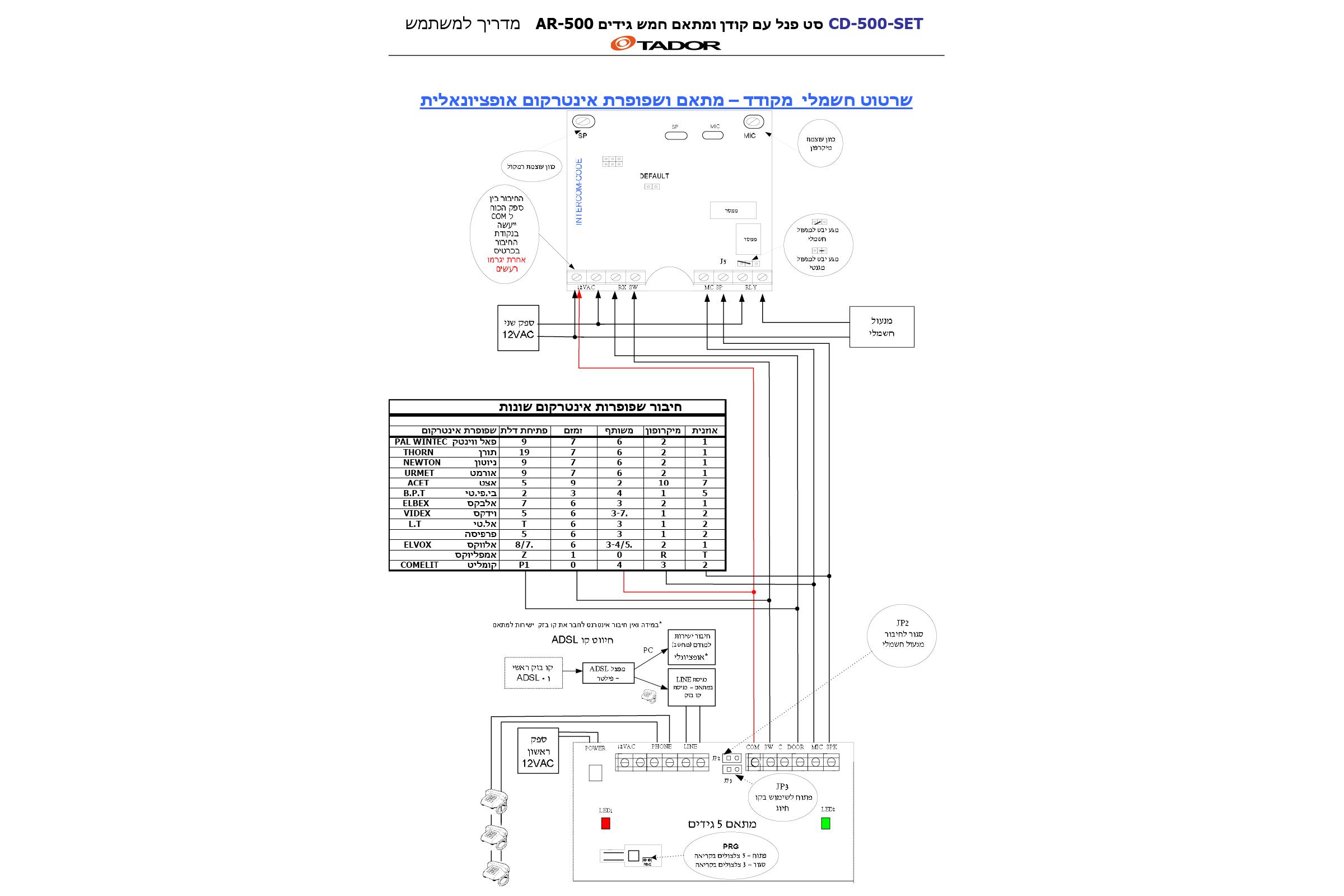 CD500SET-6